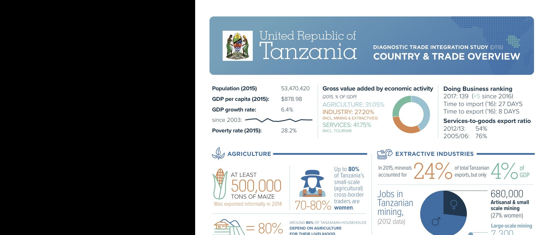 Changes needed to Tanzania's business environment, study says